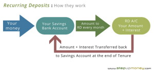 Recurring Deposits: All you need to know