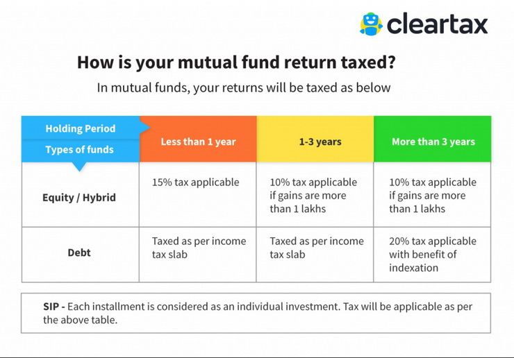 how is your mutual fund return taxed